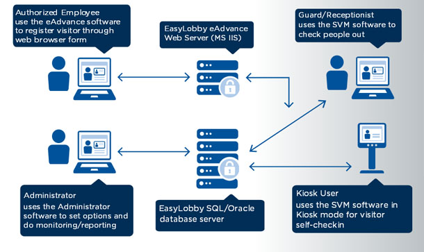 HID EasyLobby Visitor Management Software Architecture